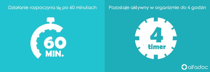 Jak dlugo potrwa Priligy?